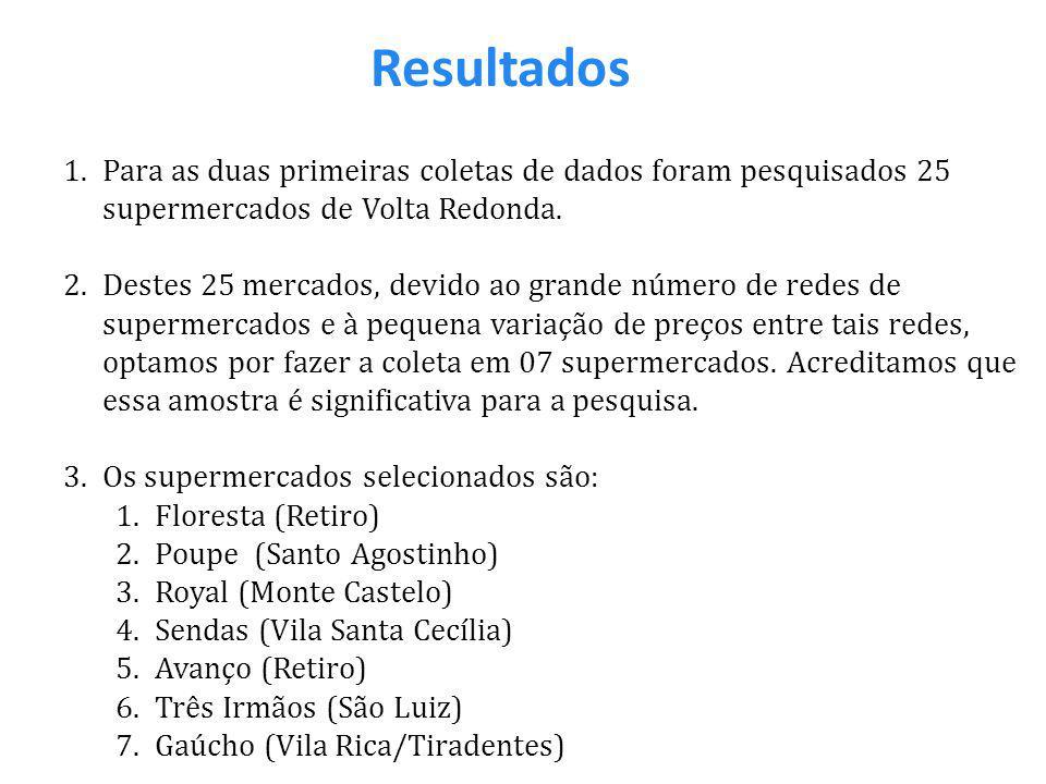 Resultados 1.Para as duas primeiras coletas de dados foram pesquisados 25 supermercados de Volta Redonda. 2.Destes 25 mercados, devido ao grande númer