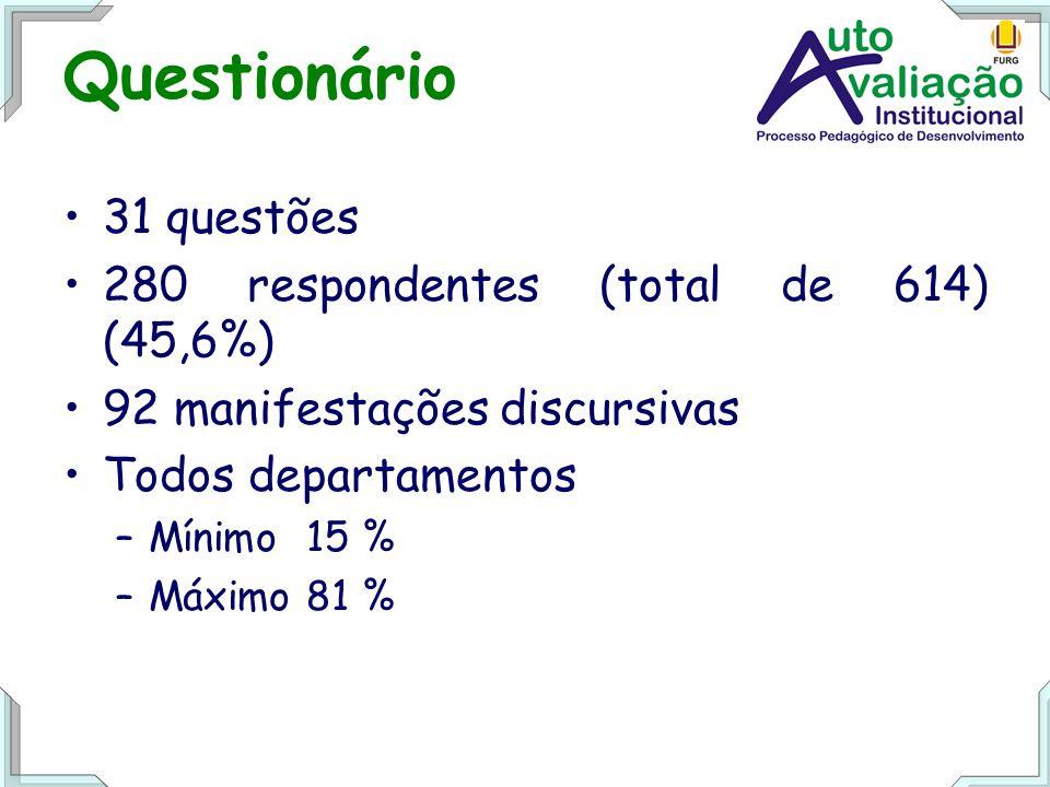 Questionário 31 questões 280 respondentes (total de 614) (45,6%) 92 manifestações discursivas Todos departamentos –Mínimo 15 % –Máximo 81 %