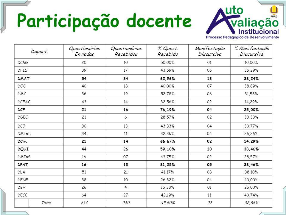 Participação docente Depart. Questionários Enviados Questionários Recebidos % Quest.