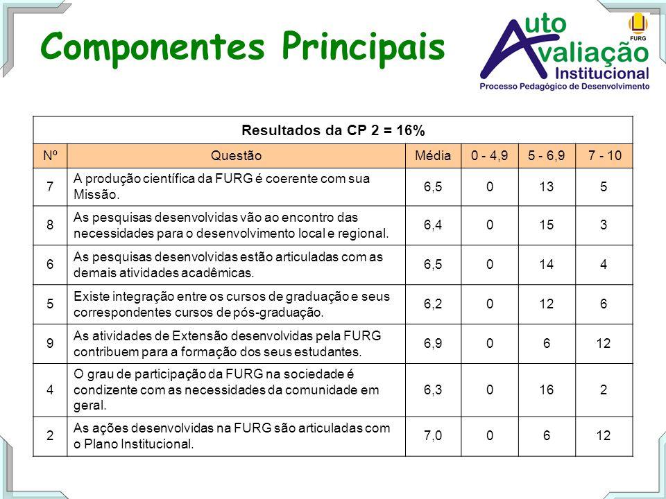 Componentes Principais Resultados da CP 2 = 16% NºQuestãoMédia0 - 4,95 - 6,9 7 - 10 7 A produção científica da FURG é coerente com sua Missão.
