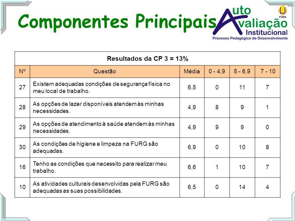 Componentes Principais Resultados da CP 3 = 13% NºQuestãoMédia0 - 4,95 - 6,9 7 - 10 27 Existem adequadas condições de segurança física no meu local de trabalho.