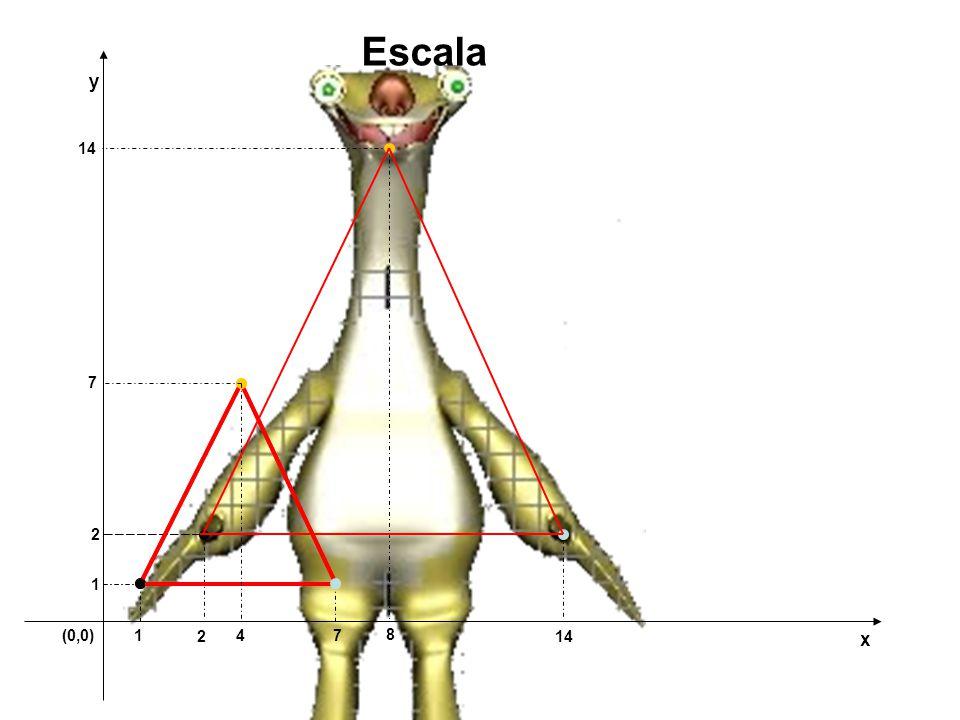 (0,0)7 1 y x Escala 2 14 1 2 4 7 8