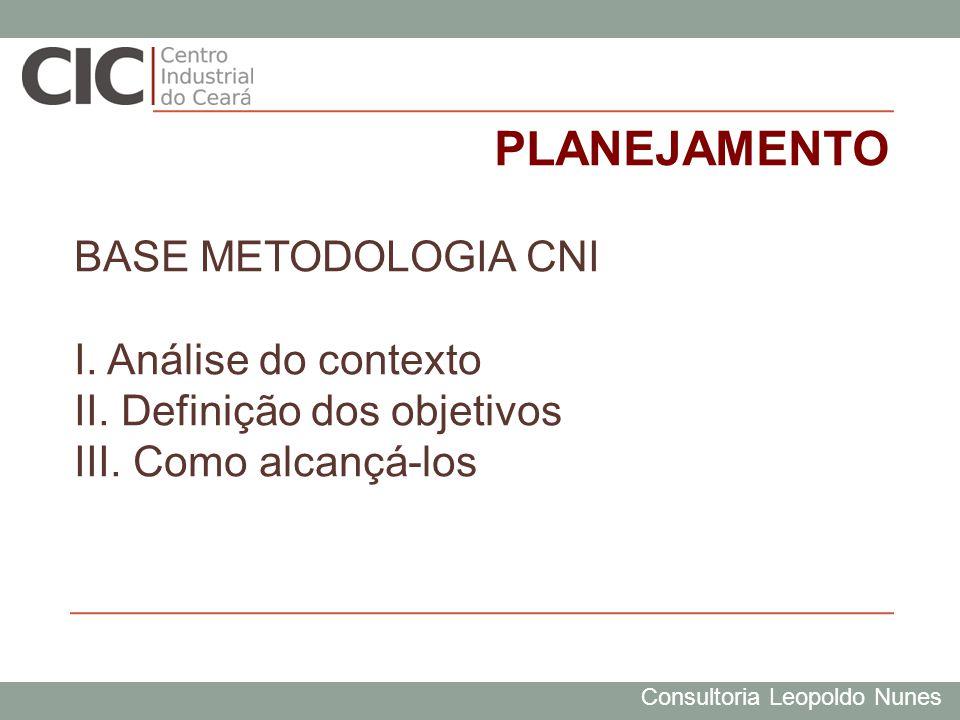 Consultoria Leopoldo Nunes PLANEJAMENTO BASE METODOLOGIA CNI I. Análise do contexto II. Definição dos objetivos III. Como alcançá-los