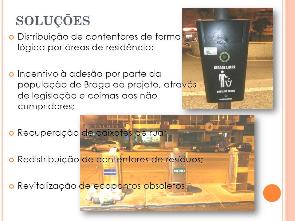 SOLUÇÕES Distribuição de contentores de forma lógica por áreas de residência; Incentivo à adesão por parte da população de Braga ao projeto, através de legislação e coimas aos não cumpridores; Recuperação de caixotes de rua; Redistribuição de contentores de resíduos; Revitalização de ecopontos obsoletos.