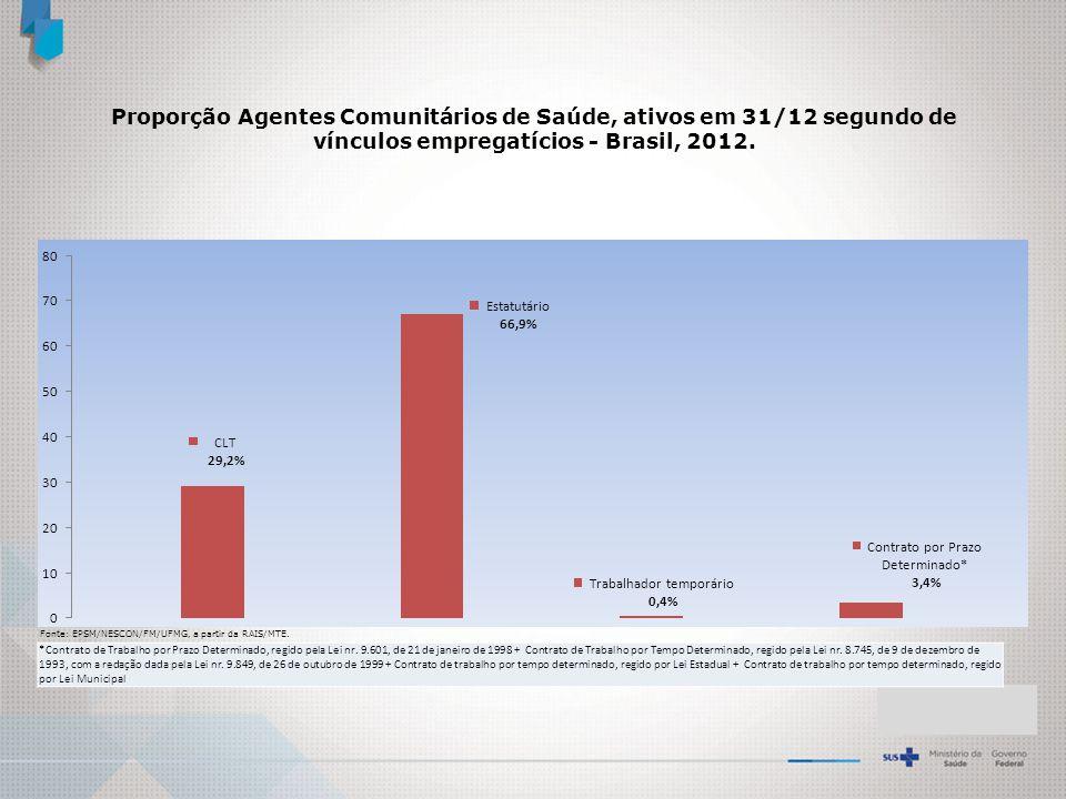 Proporção Agentes Comunitários de Saúde, ativos em 31/12 segundo de vínculos empregatícios - Brasil, 2012.