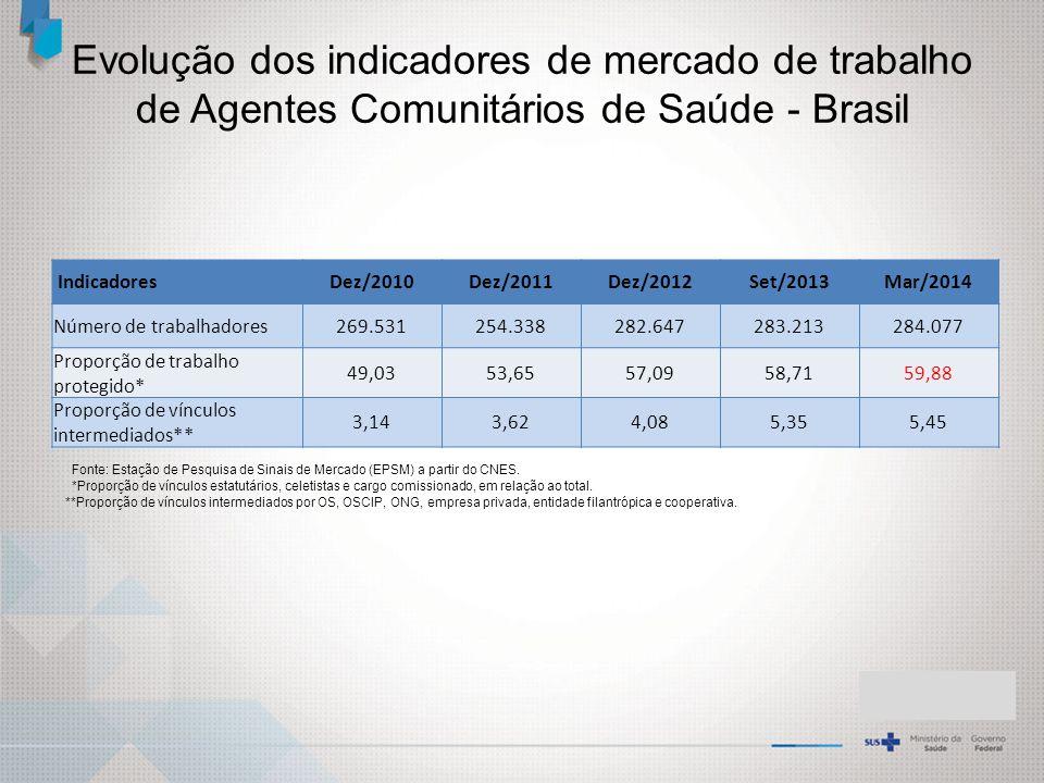 Evolução dos indicadores de mercado de trabalho de Agentes Comunitários de Saúde - Brasil Fonte: Estação de Pesquisa de Sinais de Mercado (EPSM) a partir do CNES.