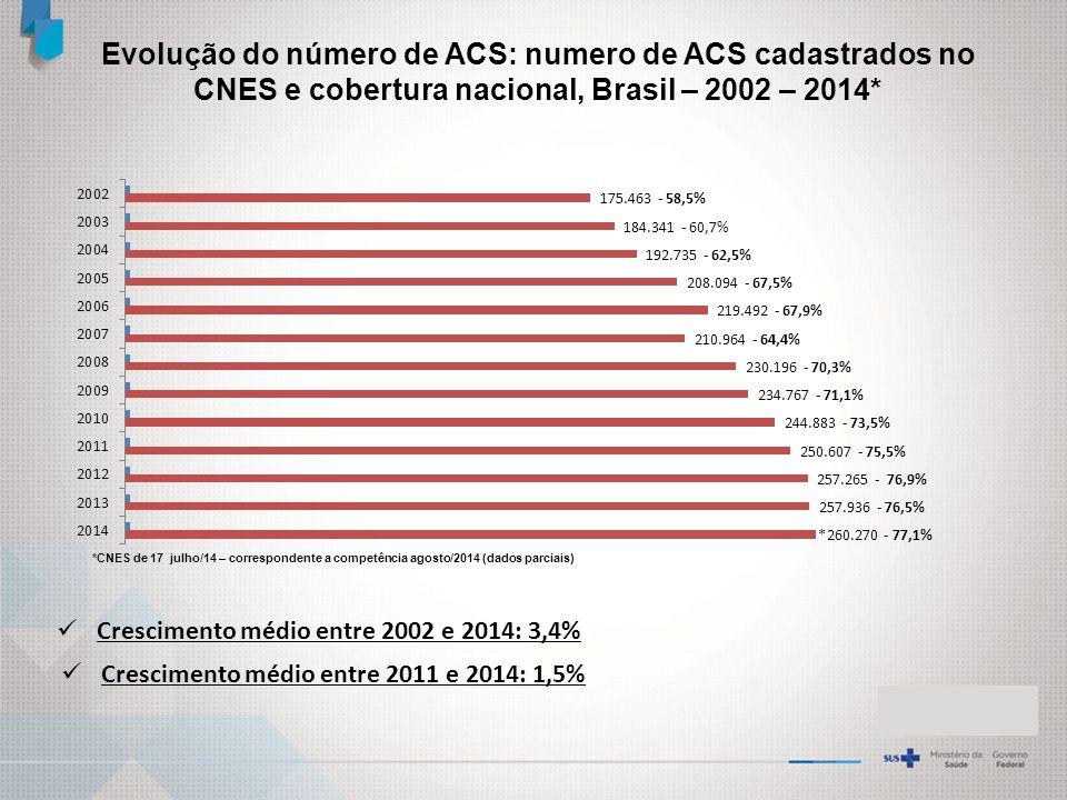 Evolução do número de ACS: numero de ACS cadastrados no CNES e cobertura nacional, Brasil – 2002 – 2014* Crescimento médio entre 2002 e 2014: 3,4% *CNES de 17 julho/14 – correspondente a competência agosto/2014 (dados parciais) Crescimento médio entre 2011 e 2014: 1,5%