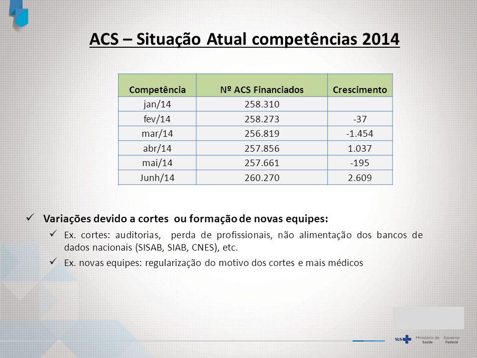 ACS – Situação Atual competências 2014 CompetênciaNº ACS FinanciadosCrescimento jan/14258.310 fev/14258.273 -37 mar/14256.819 -1.454 abr/14257.856 1.037 mai/14257.661 -195 Junh/14260.270 2.609 Variações devido a cortes ou formação de novas equipes: Ex.