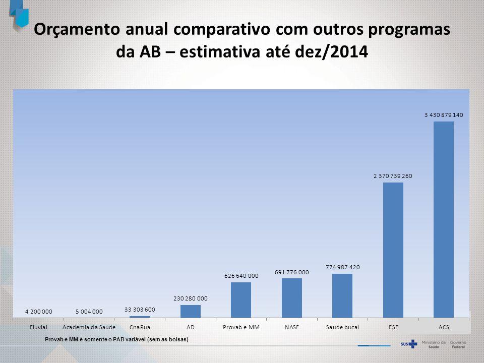 Orçamento anual comparativo com outros programas da AB – estimativa até dez/2014 Provab e MM é somente o PAB variável (sem as bolsas)