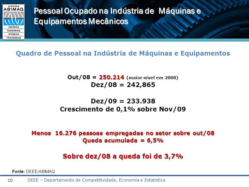 10 Pessoal Ocupado na Indústria de Máquinas e Equipamentos Mecânicos Quadro de Pessoal na Indústria de Máquinas e Equipamentos 250.214 Out/08 = 250.21