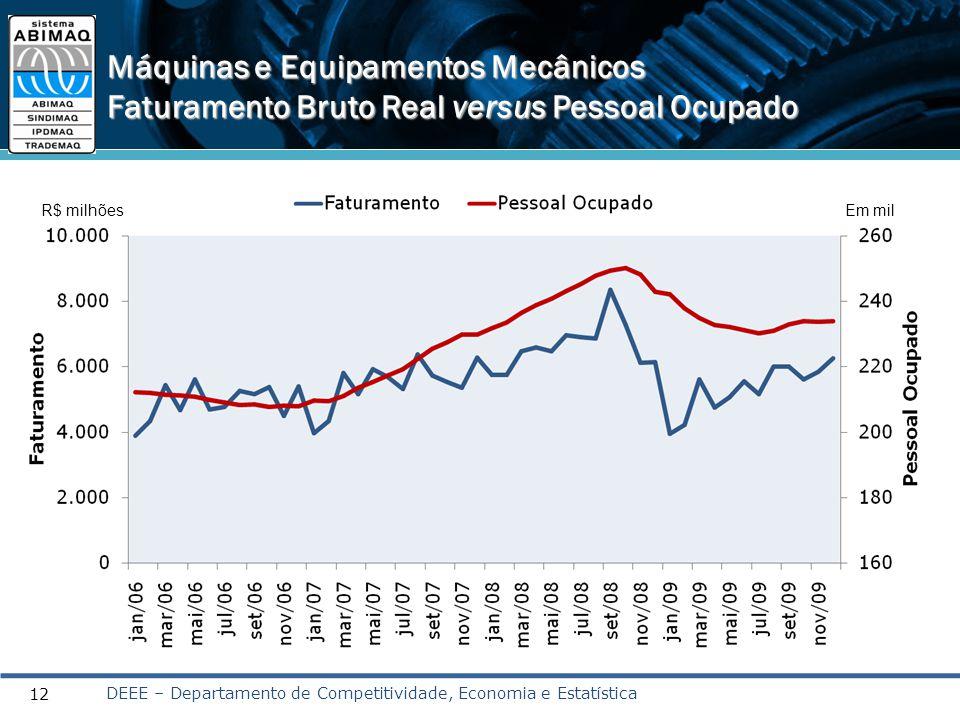 12 Máquinas e Equipamentos Mecânicos Faturamento Bruto Real versus Pessoal Ocupado R$ milhõesEm mil DEEE – Departamento de Competitividade, Economia e