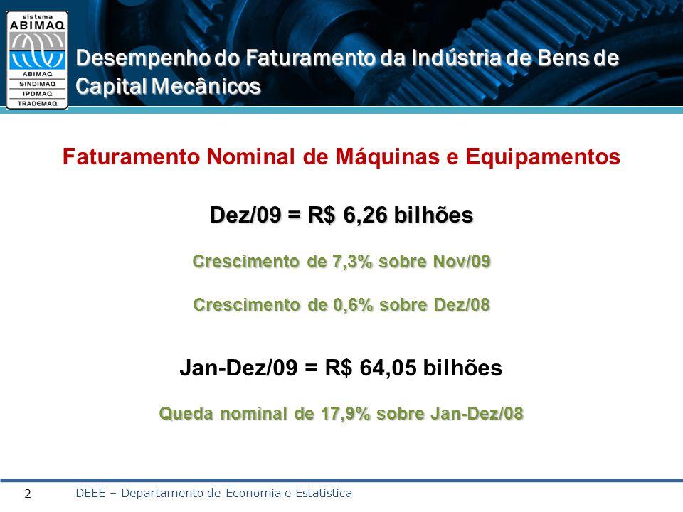 Desempenho do Faturamento da Indústria de Bens de Capital Mecânicos 2 DEEE – Departamento de Economia e Estatística Faturamento Nominal de Máquinas e