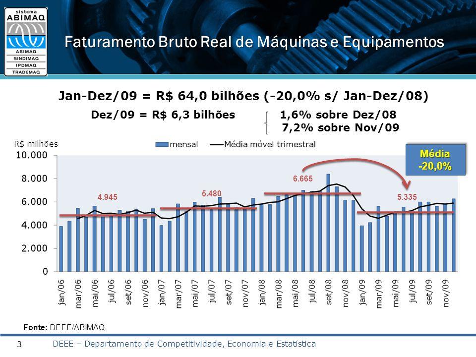 3 Faturamento Bruto Real de Máquinas e Equipamentos Jan-Dez/09 = R$ 64,0 bilhões (-20,0% s/ Jan-Dez/08) Dez/09 = R$ 6,3 bilhões 1,6% sobre Dez/08 7,2%