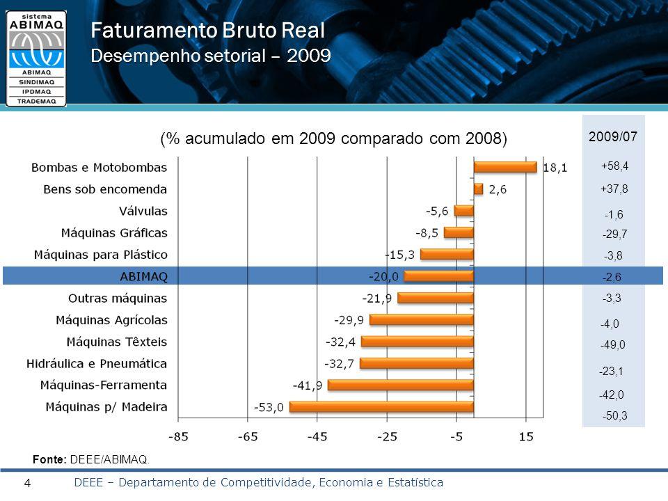 Faturamento Bruto Real Desempenho setorial – 2009 4 (% acumulado em 2009 comparado com 2008) 2009/07 -23,1 -42,0 -49,0 +37,8 +58,4 -2,6 -3,3 -4,0 -3,8