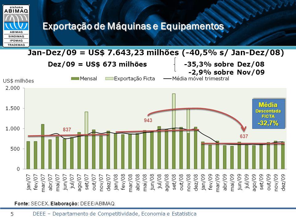 5 Exportação de Máquinas e Equipamentos Jan-Dez/09 = US$ 7.643,23 milhões (-40,5% s/ Jan-Dez/08) Dez/09 = US$ 673 milhões -35,3% sobre Dez/08 -2,9% so