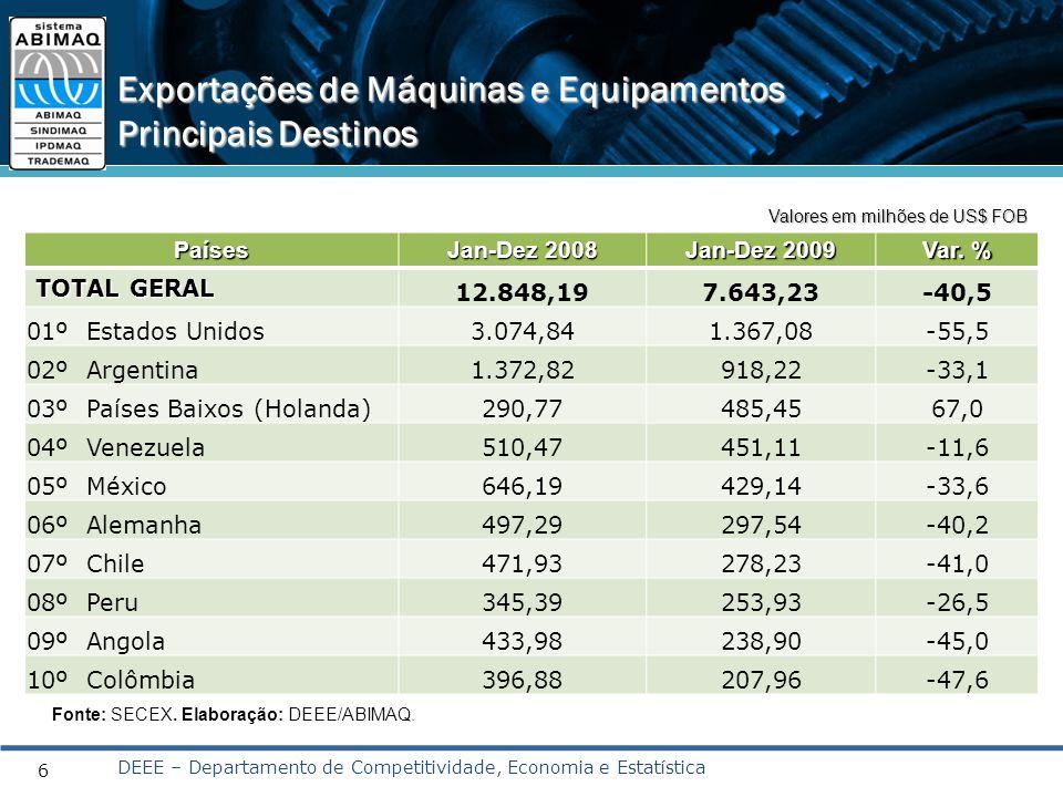 Países Jan-Dez 2008 Jan-Dez 2009 Var. % TOTAL GERAL 12.848,197.643,23-40,5 01º Estados Unidos3.074,841.367,08-55,5 02º Argentina1.372,82918,22-33,1 03
