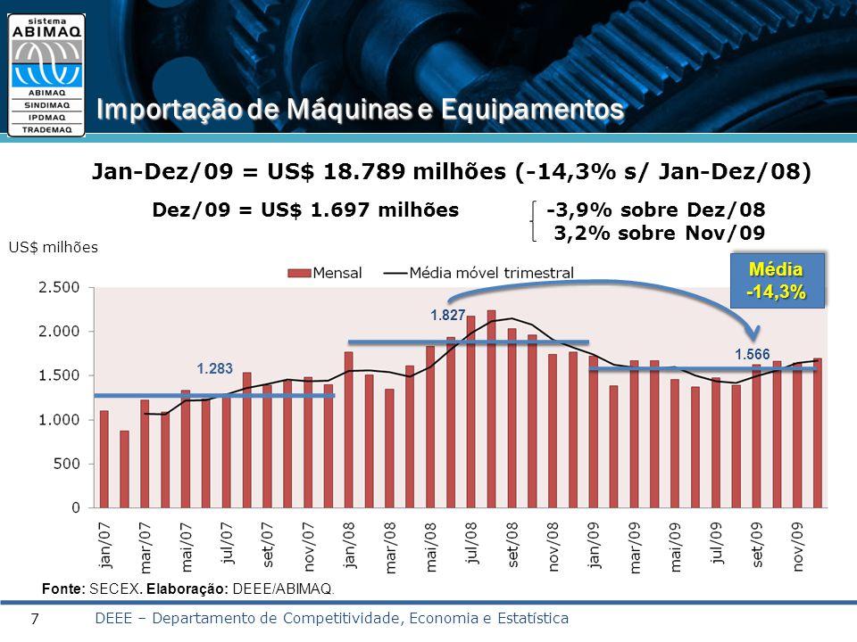 7 Importação de Máquinas e Equipamentos Jan-Dez/09 = US$ 18.789 milhões (-14,3% s/ Jan-Dez/08) Dez/09 = US$ 1.697 milhões -3,9% sobre Dez/08 3,2% sobr