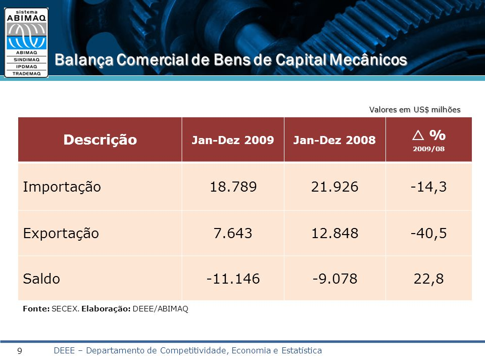Descrição Jan-Dez 2009Jan-Dez 2008  % 2009/08 Importação18.78921.926-14,3 Exportação7.64312.848-40,5 Saldo-11.146-9.07822,8 Balança Comercial de Bens