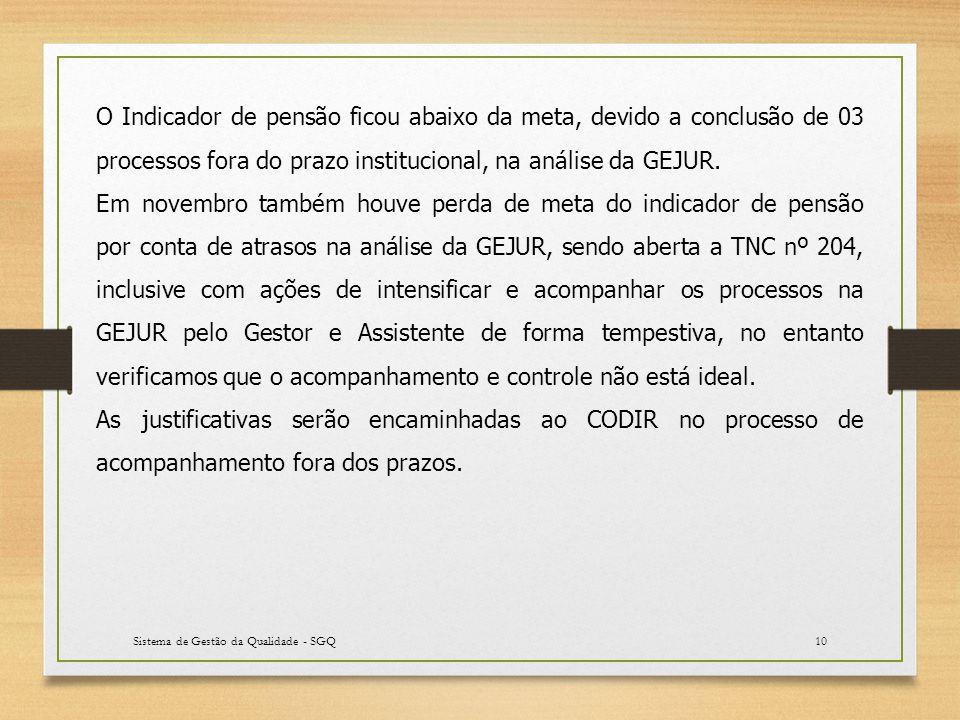 Sistema de Gestão da Qualidade - SGQ10 O Indicador de pensão ficou abaixo da meta, devido a conclusão de 03 processos fora do prazo institucional, na análise da GEJUR.