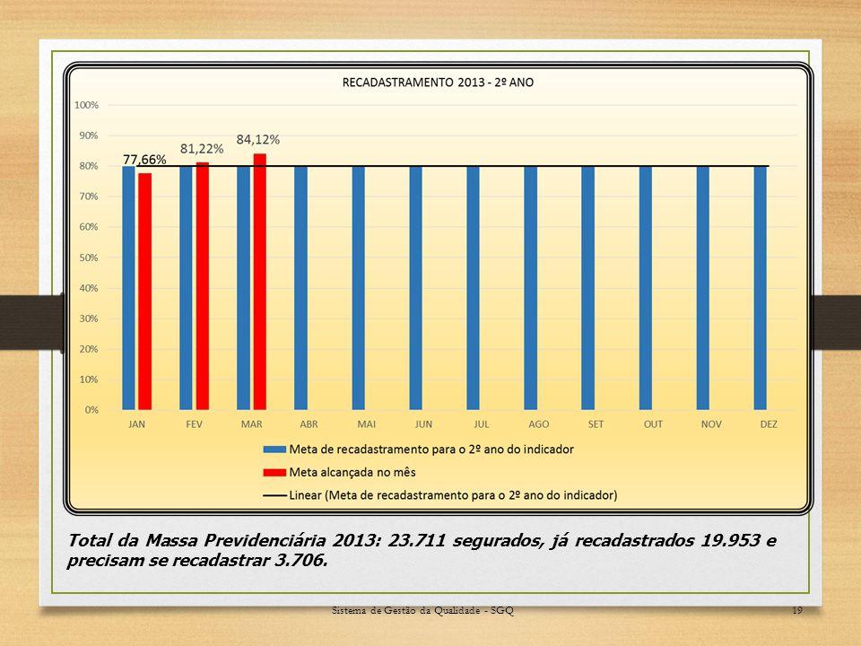 Sistema de Gestão da Qualidade - SGQ19 Total da Massa Previdenciária 2013: 23.711 segurados, já recadastrados 19.953 e precisam se recadastrar 3.706.