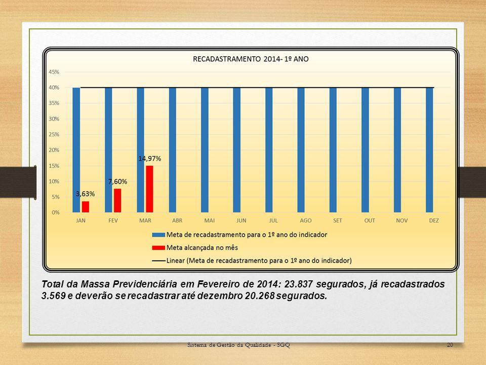 Sistema de Gestão da Qualidade - SGQ20 Total da Massa Previdenciária em Fevereiro de 2014: 23.837 segurados, já recadastrados 3.569 e deverão se recadastrar até dezembro 20.268 segurados.