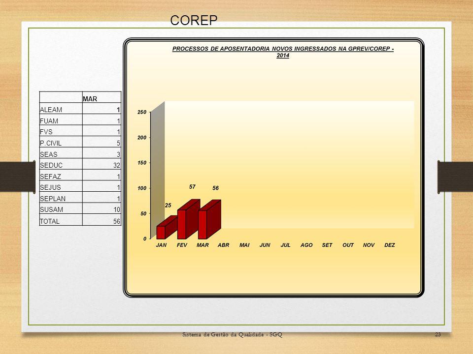 Sistema de Gestão da Qualidade - SGQ23 COREP MAR ALEAM1 FUAM1 FVS1 P.CIVIL5 SEAS3 SEDUC32 SEFAZ1 SEJUS1 SEPLAN1 SUSAM10 TOTAL56