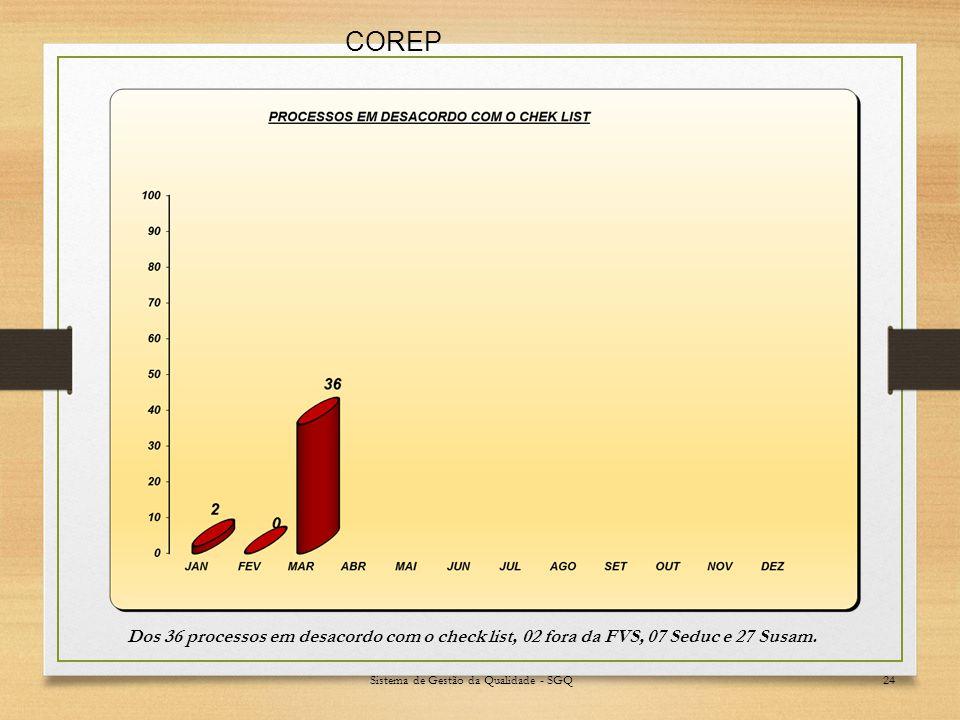 Sistema de Gestão da Qualidade - SGQ24 Dos 36 processos em desacordo com o check list, 02 fora da FVS, 07 Seduc e 27 Susam.