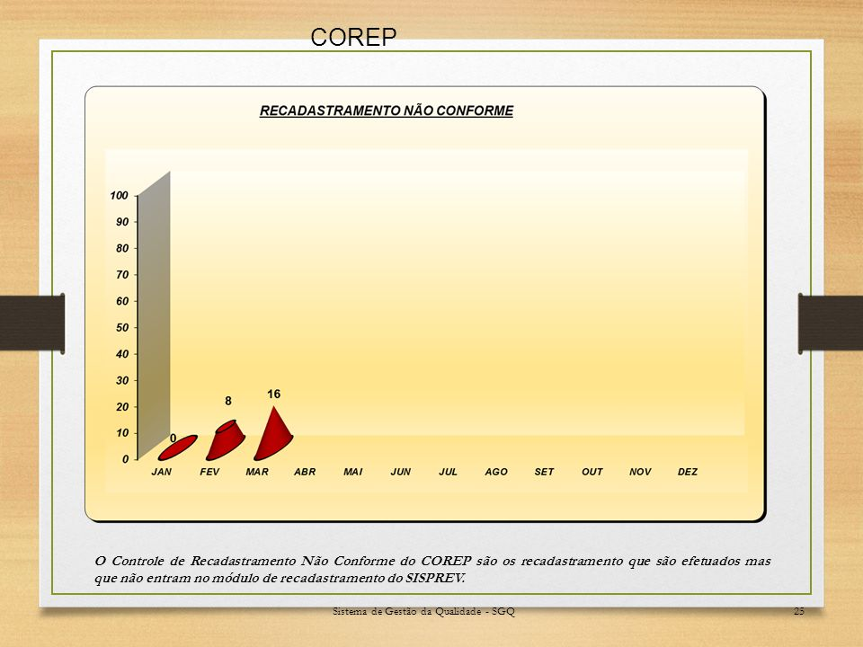 Sistema de Gestão da Qualidade - SGQ25 O Controle de Recadastramento Não Conforme do COREP são os recadastramento que são efetuados mas que não entram no módulo de recadastramento do SISPREV.