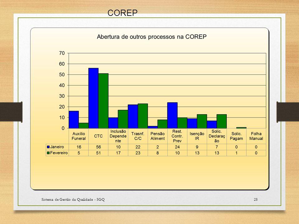 Sistema de Gestão da Qualidade - SGQ28 COREP
