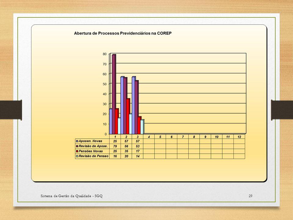 Sistema de Gestão da Qualidade - SGQ29