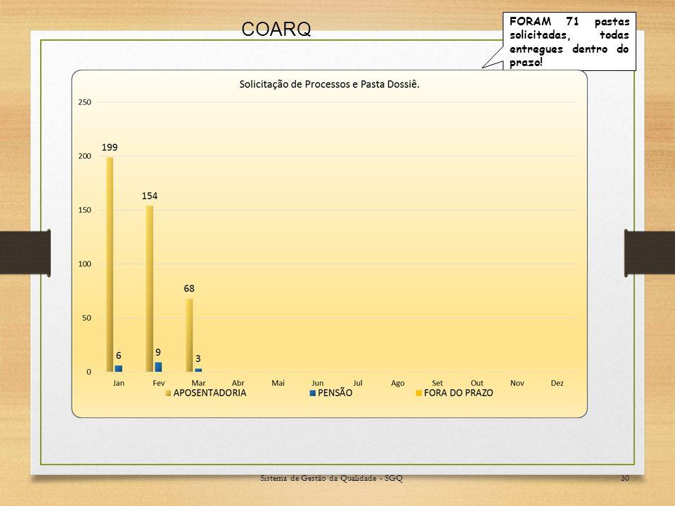 Sistema de Gestão da Qualidade - SGQ30 COARQ FORAM 71 pastas solicitadas, todas entregues dentro do prazo!