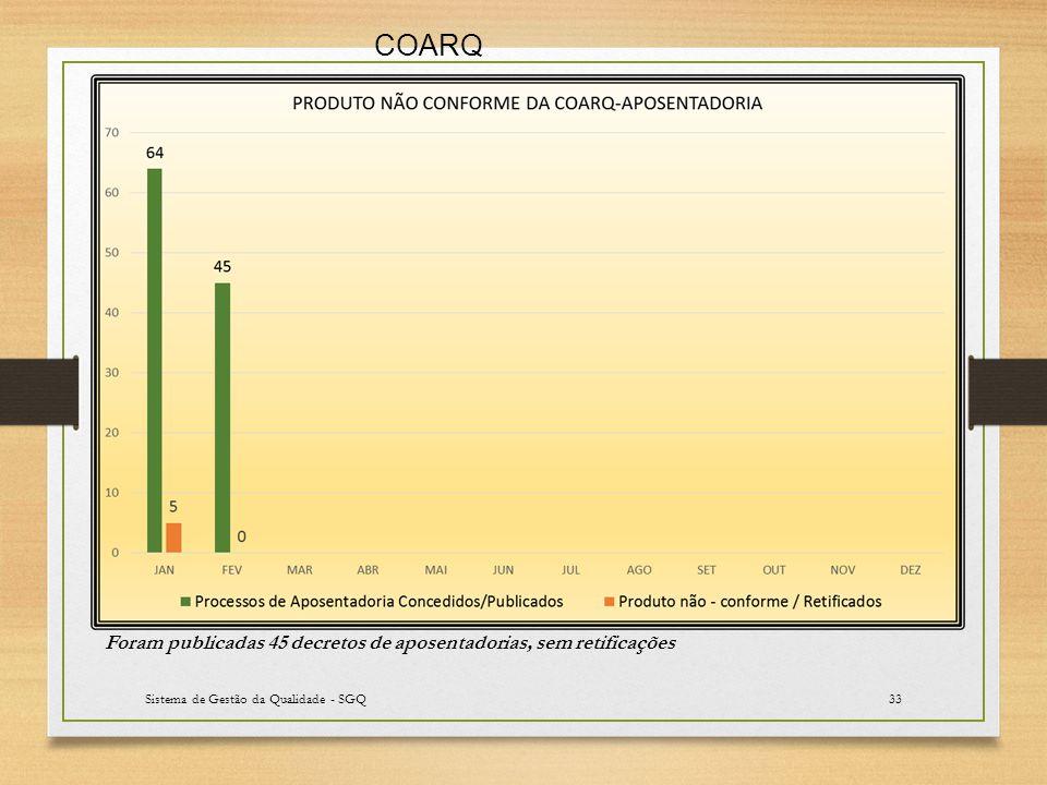 Sistema de Gestão da Qualidade - SGQ33 Foram publicadas 45 decretos de aposentadorias, sem retificações COARQ