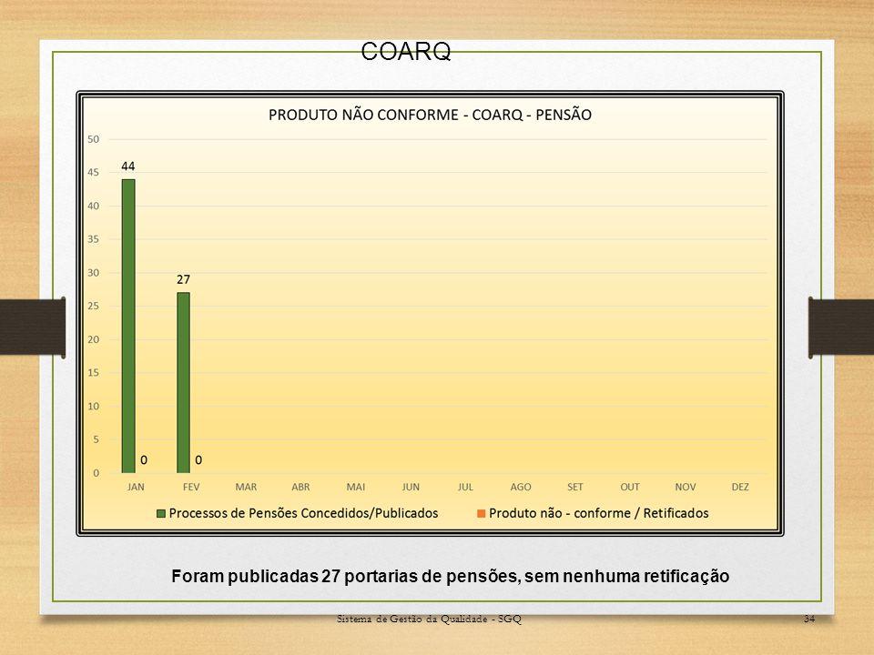 Sistema de Gestão da Qualidade - SGQ34 Foram publicadas 27 portarias de pensões, sem nenhuma retificação COARQ