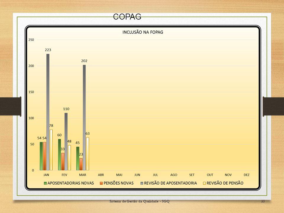 Sistema de Gestão da Qualidade - SGQ35 COPAG