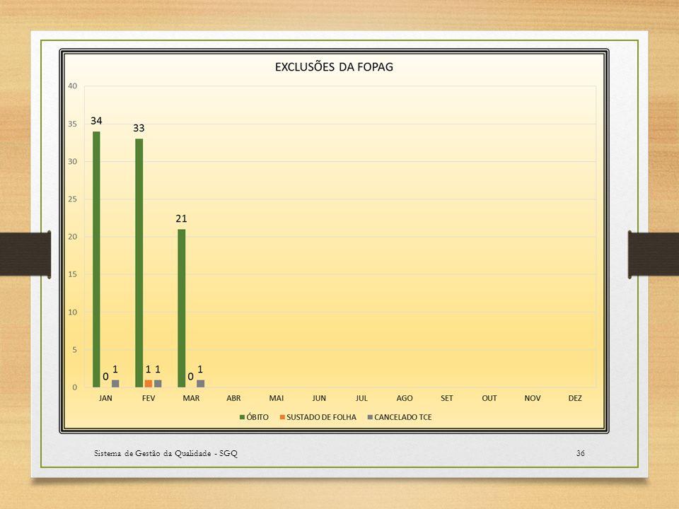 Sistema de Gestão da Qualidade - SGQ36