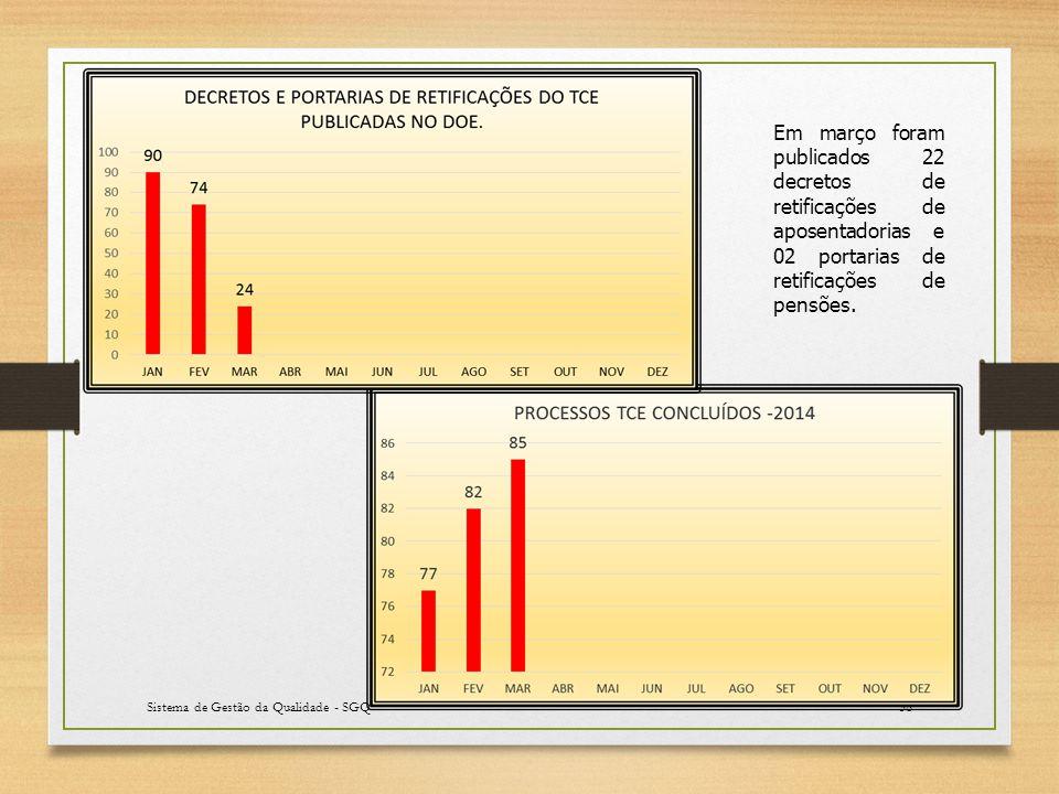 Sistema de Gestão da Qualidade - SGQ38 Em março foram publicados 22 decretos de retificações de aposentadorias e 02 portarias de retificações de pensões.