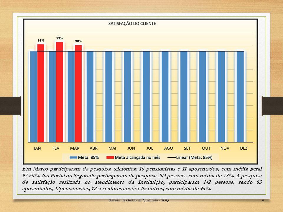 4 Em Março participaram da pesquisa telefônica: 10 pensionistas e 11 aposentados, com média geral 97,50%.