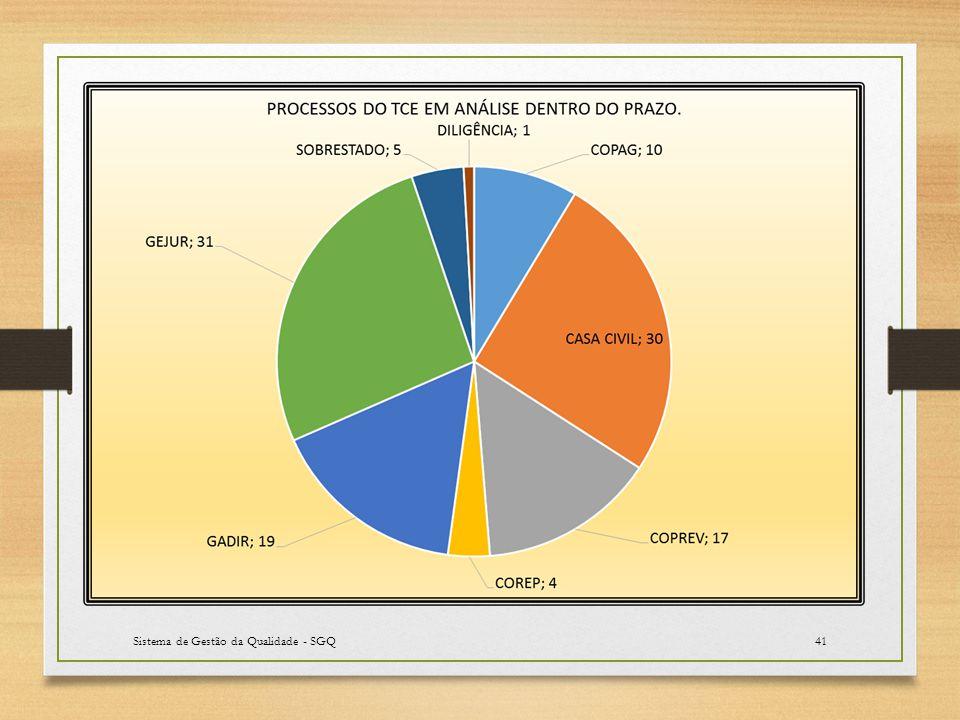 Sistema de Gestão da Qualidade - SGQ41