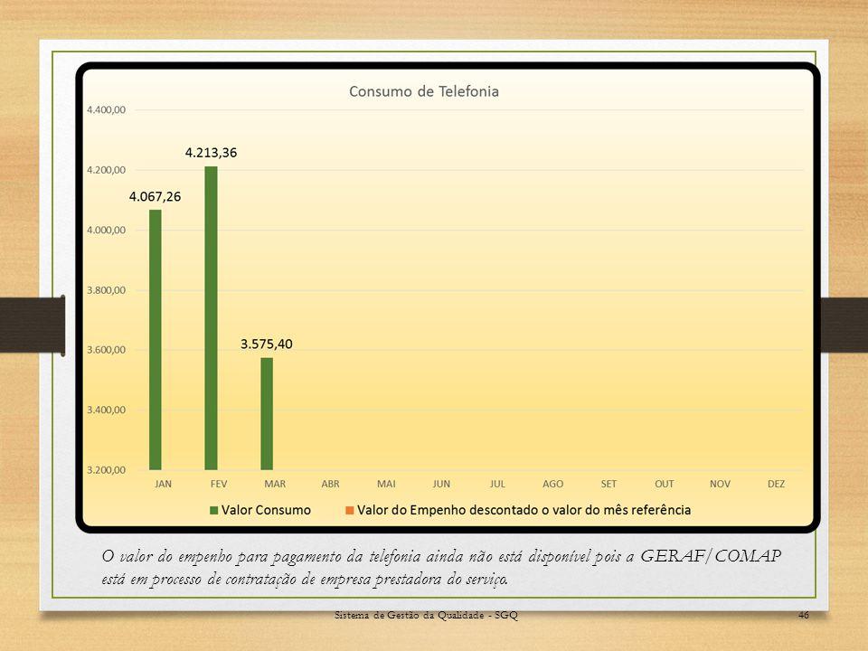 Sistema de Gestão da Qualidade - SGQ46 O valor do empenho para pagamento da telefonia ainda não está disponível pois a GERAF/COMAP está em processo de contratação de empresa prestadora do serviço.