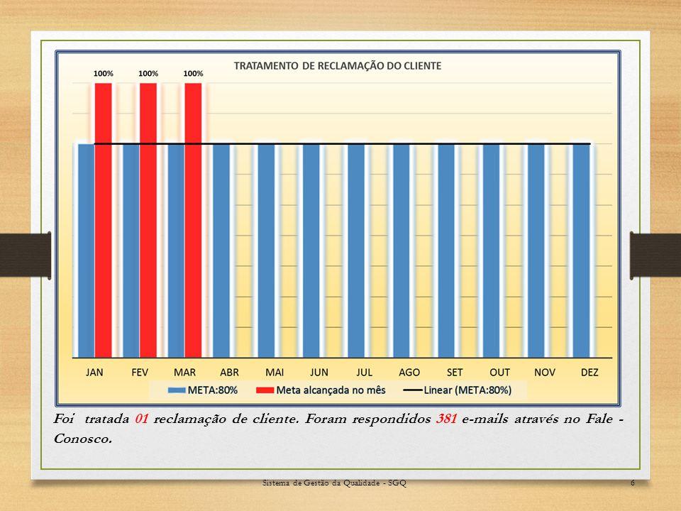 Sistema de Gestão da Qualidade - SGQ7 QUANTIDADE DE RECLAMAÇÕES (POR SETOR) SETORQUANTIDADEPERCENTUAL (%) COPAG / GETEC TI1100% TOTAL1100%