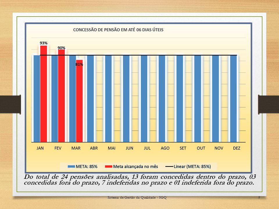 Sistema de Gestão da Qualidade - SGQ9 Do total de 24 pensões analisadas, 13 foram concedidas dentro do prazo, 03 concedidas fora do prazo, 7 indeferidas no prazo e 01 indeferida fora do prazo.