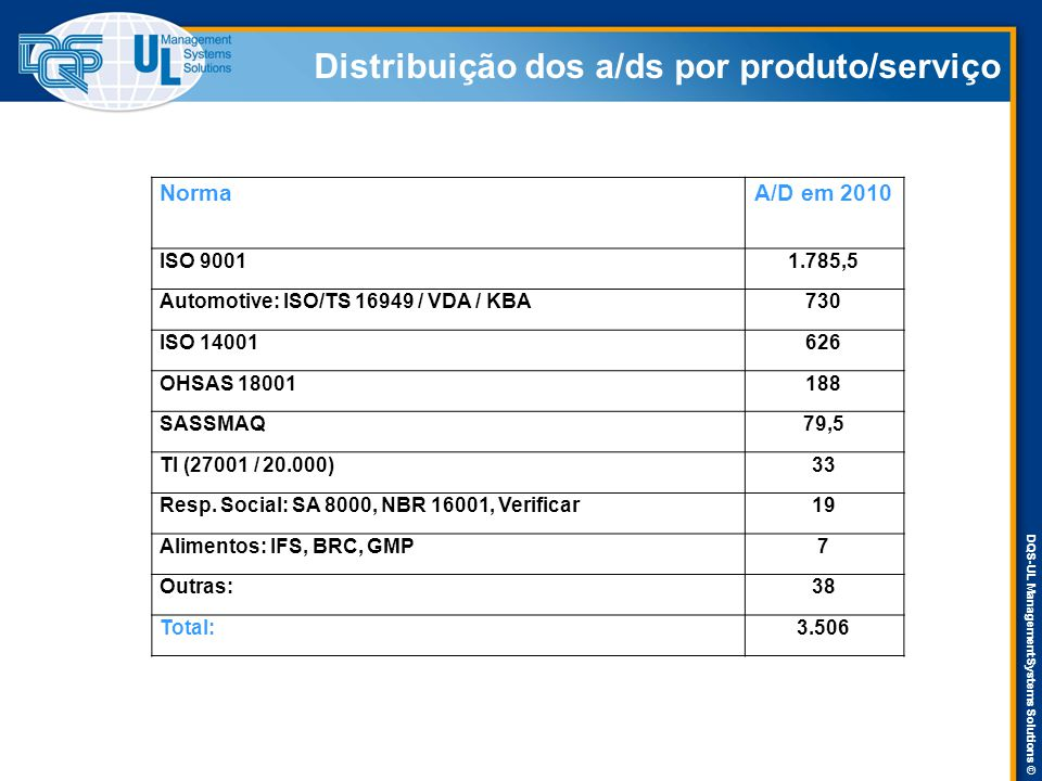 DQS-UL Management Systems Solutions © Distribuição dos a/ds por produto/serviço NormaA/D em 2010 ISO 90011.785,5 Automotive: ISO/TS 16949 / VDA / KBA7