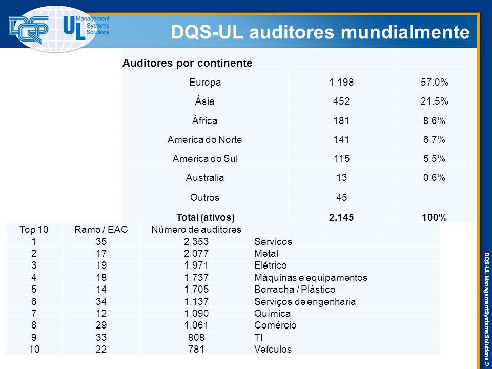 DQS-UL Management Systems Solutions © DQS-UL auditores mundialmente Auditores por continente Europa1,19857.0% Ásia45221.5% África1818.6% America do No