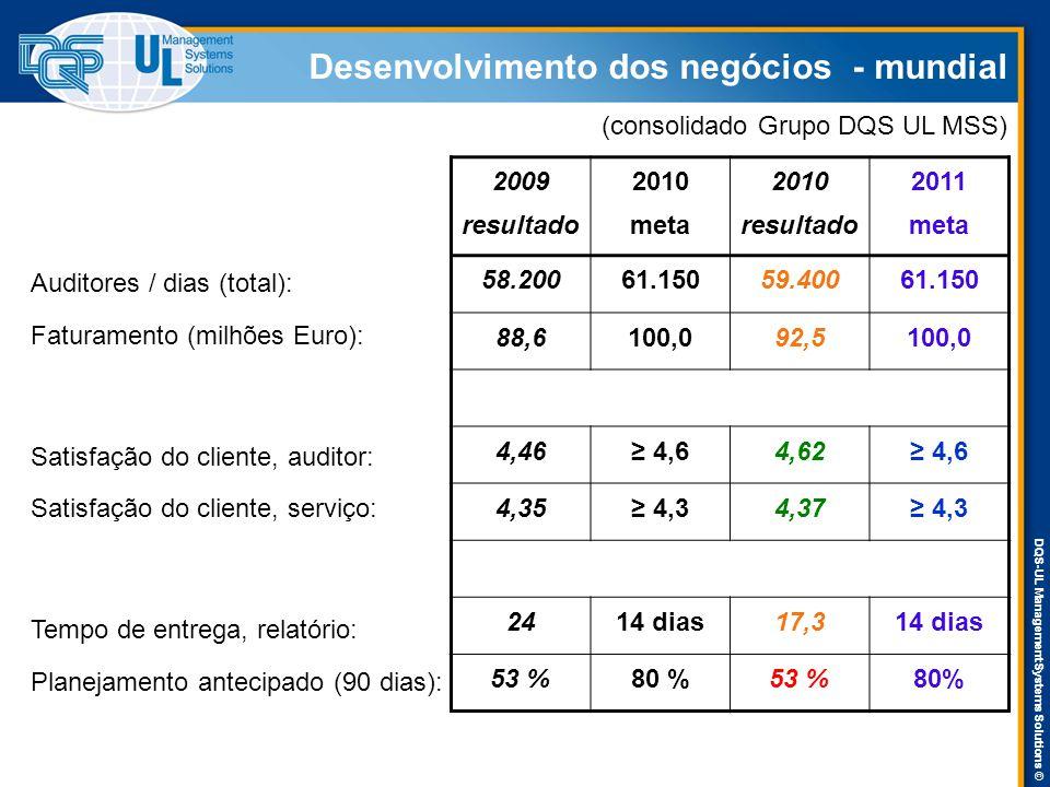 DQS-UL Management Systems Solutions © Desenvolvimento dos negócios - mundial Auditores / dias (total): Faturamento (milhões Euro): Satisfação do clien