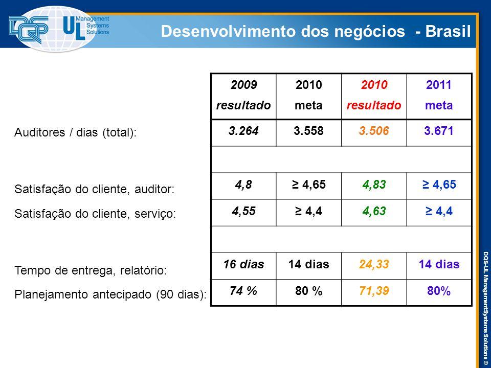 DQS-UL Management Systems Solutions © Desenvolvimento dos negócios - Brasil Auditores / dias (total): Satisfação do cliente, auditor: Satisfação do cl