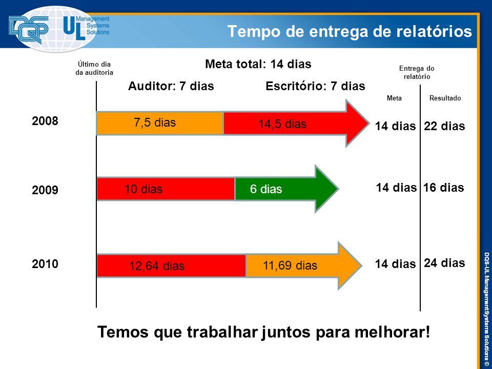 DQS-UL Management Systems Solutions © Tempo de entrega de relatórios Último dia da auditoria Entrega do relatório 2008 2010 2009 7,5 dias 14,5 dias 6