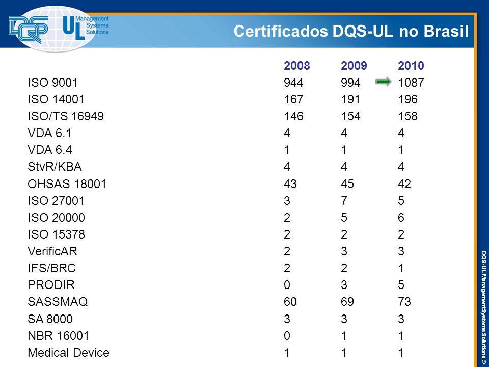 DQS-UL Management Systems Solutions © Certificados DQS-UL no Brasil 200820092010 ISO 90019449941087 ISO 14001167191196 ISO/TS 16949146154158 VDA 6.1444 VDA 6.4111 StvR/KBA444 OHSAS 18001434542 ISO 27001375 ISO 20000256 ISO 15378222 VerificAR233 IFS/BRC221 PRODIR035 SASSMAQ606973 SA 8000333 NBR 16001011 Medical Device111