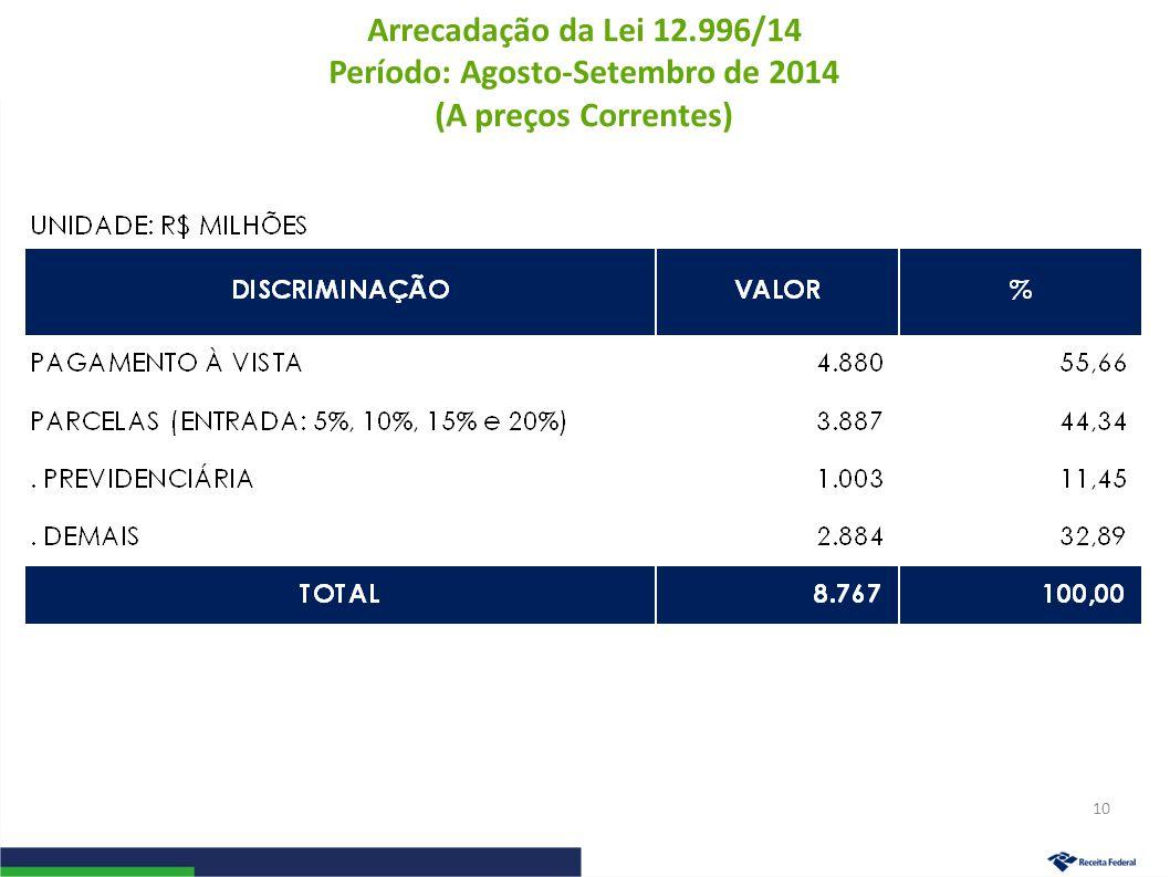 Arrecadação da Lei 12.996/14 Período: Agosto-Setembro de 2014 (A preços Correntes) 10