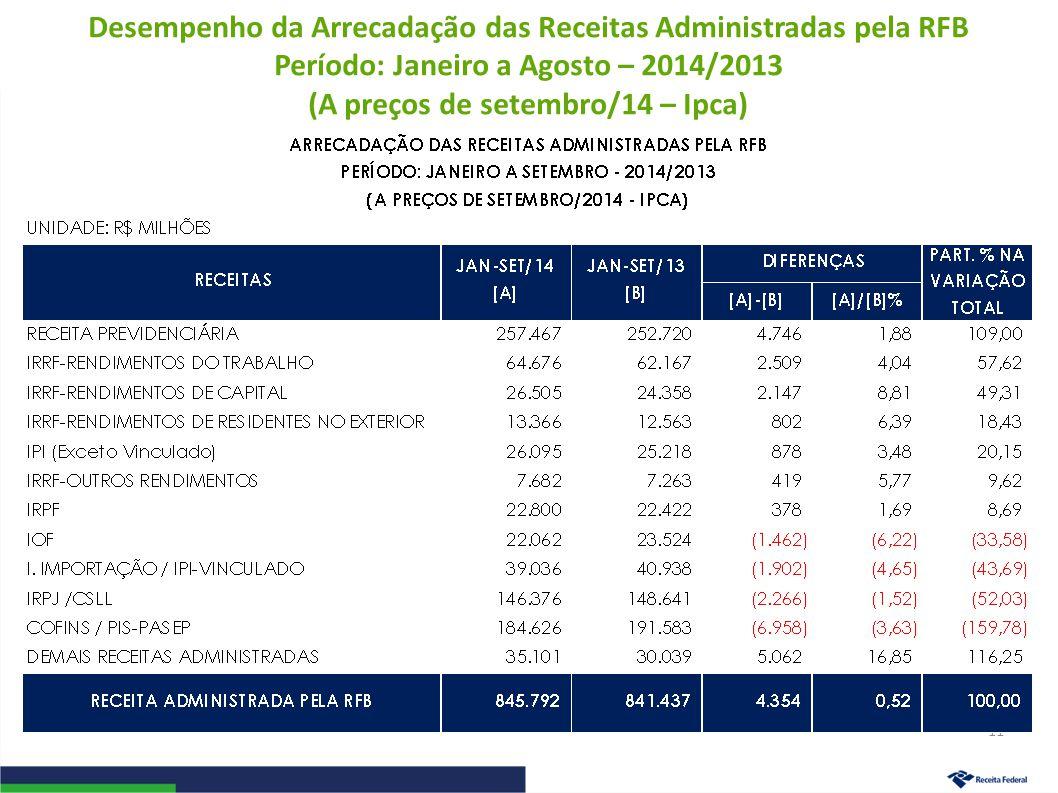 Desempenho da Arrecadação das Receitas Administradas pela RFB Período: Janeiro a Agosto – 2014/2013 (A preços de setembro/14 – Ipca) 11