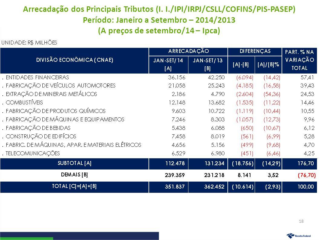 Arrecadação dos Principais Tributos (I. I./IPI/IRPJ/CSLL/COFINS/PIS-PASEP) Período: Janeiro a Setembro – 2014/2013 (A preços de setembro/14 – Ipca) 18